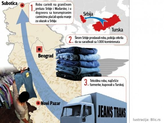 Tekstilna mafija oštetila budžet za deset milijardi