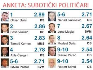 Popularnost subotičkih političara - anketa