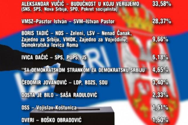 Subotica: Rezultati parlamentarnih izbora
