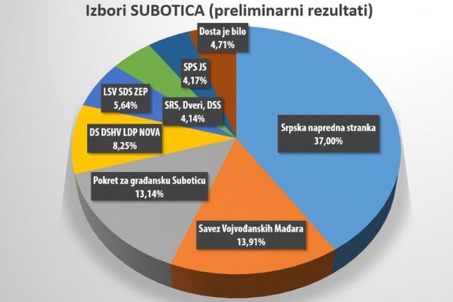 Izbori u Subotici: SNS 37%, SVM 13,91%, Pokret za građansku Suboticu 13,14%, DS-DSHV-LDP-Nova 8,25%...