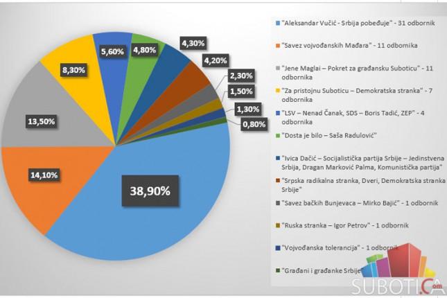 Gradska izborna komisija saopštila rezultate na 97% obrađenog materijala