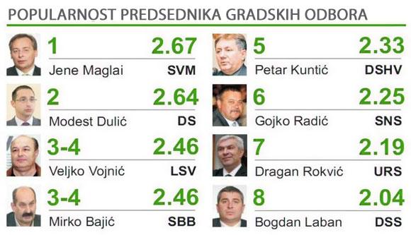 Anketa - popularnost subotički političara