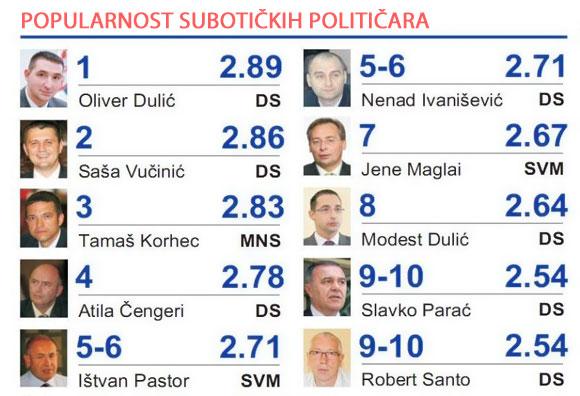 Anketa - popularnost subotičkih političara